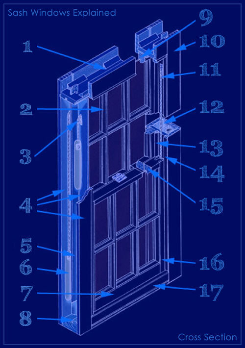 Detailed Sash Windows Explanation